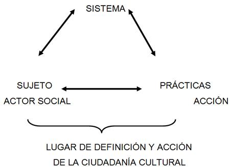 Definici�n y acci�n de la ciudadan�a cultural